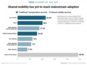 Shared Mobility 2019