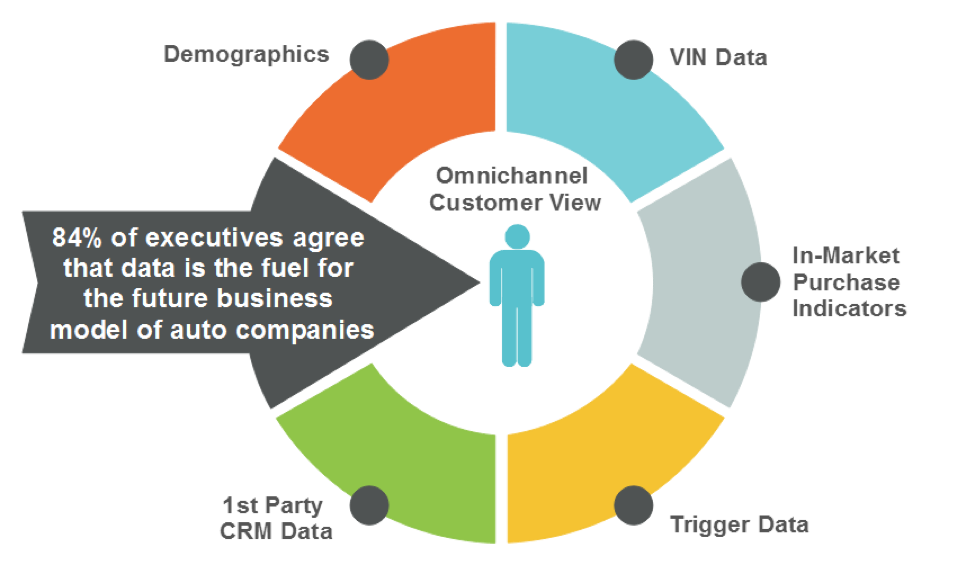automotive data competitive advantage