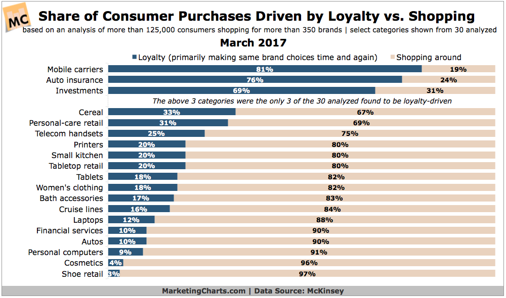 Consumers Brand Loyalty