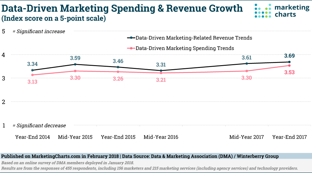 Data-Driven Marketing Spend
