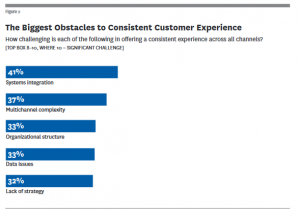 Customer Experience Obstacles