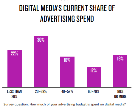 Digital_Advertising_Spend