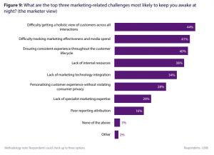 Marketing Related Challenges