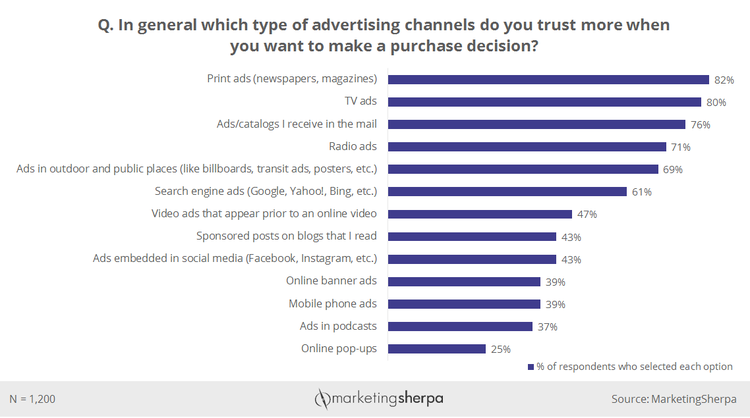 advertising channels