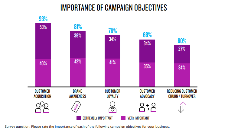 marketing campaign objectives