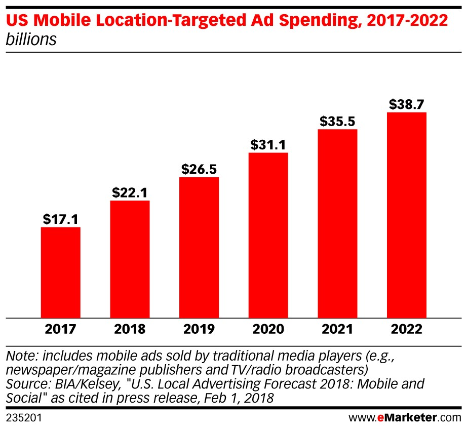 Mobile Location Targeting