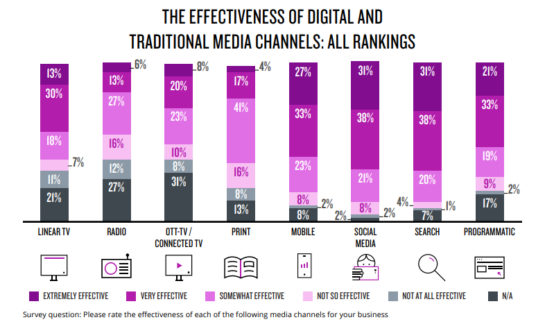 traditional digital media channels