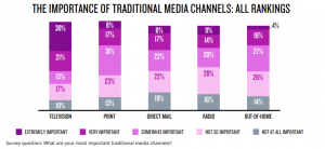 traditional media channels