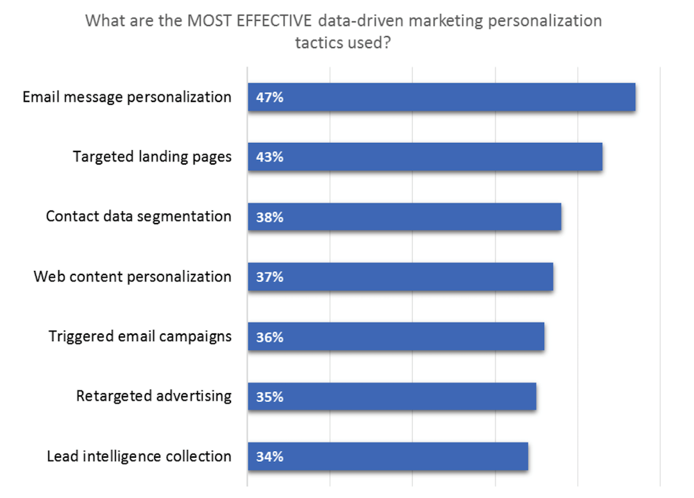 Data-Driven Email Marketing Challenges