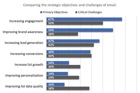 Email Marketing Objectives Challenges