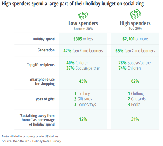 Holiday Retail Marketing