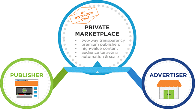 Private Digital Marketplace