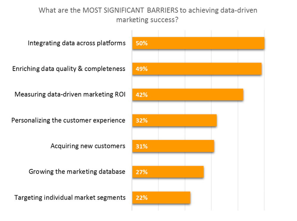 Data-Driven Marketing Challenges