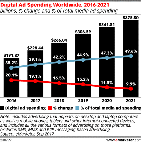 Digital Advertising Spend