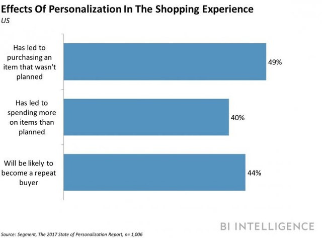 Personalization Shopping Experience