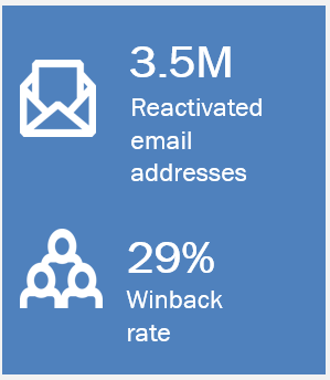 Email Reactivation Case Study