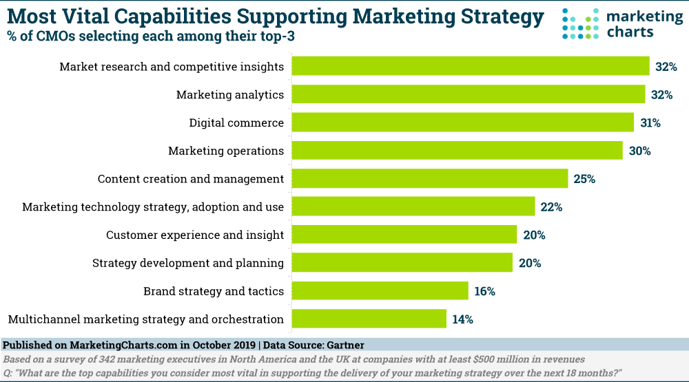 Capabilities Supporting Marketing Strategies