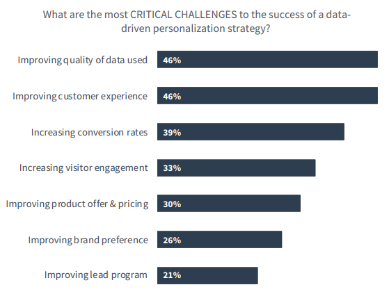Challenges Data-Driven Personalization