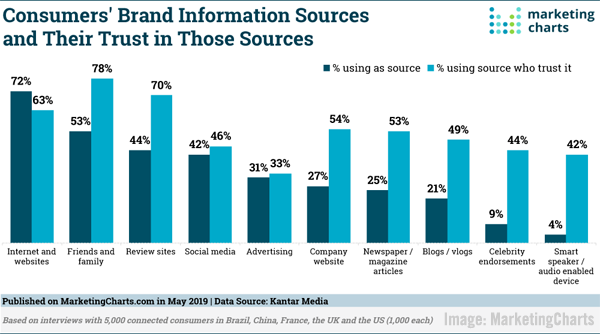 Consumer Brand Information Sources