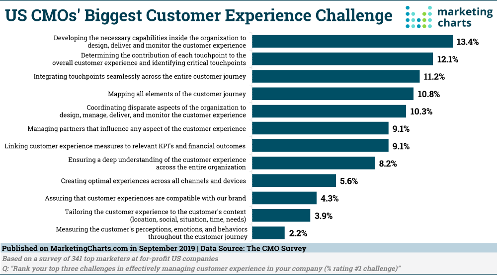 12)	Customer Experience Challenges
