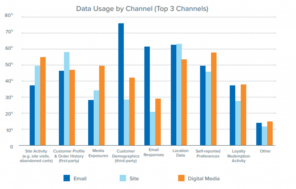 Data Usage By Channel