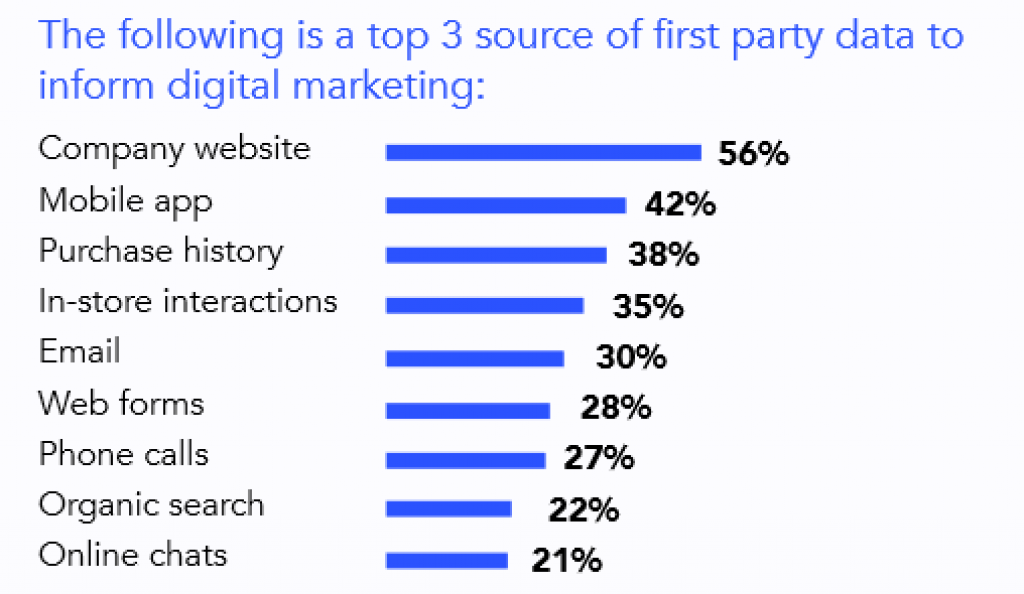 First-Party Data Digital Marketing