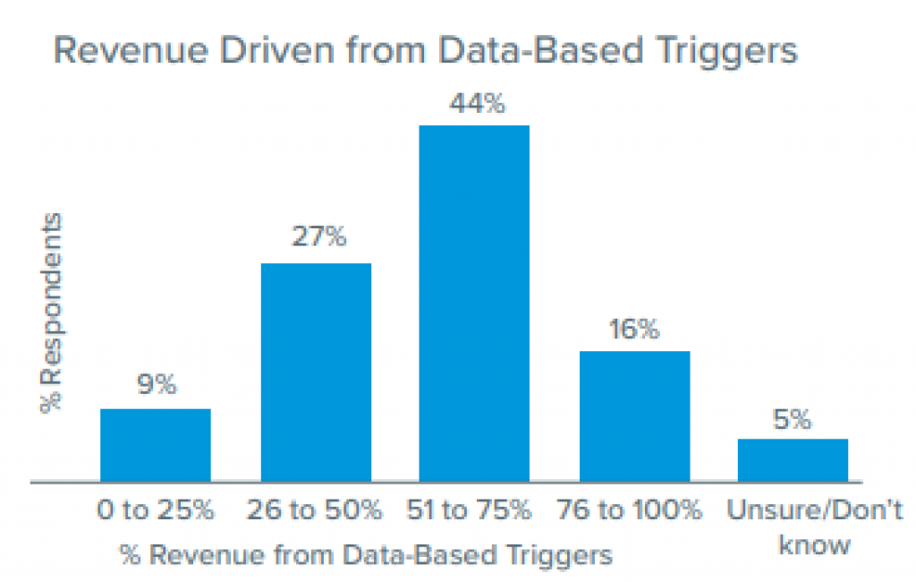 Marketing Data Triggers