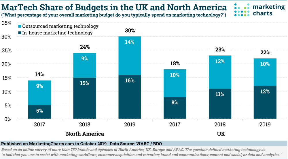 Martech Share of Budget 2019