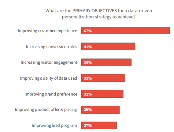 Objectives Data-Driven Personalization