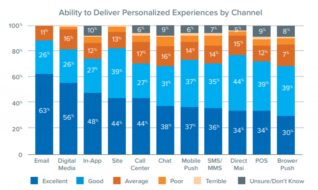 Personalized Experiences Across Channels