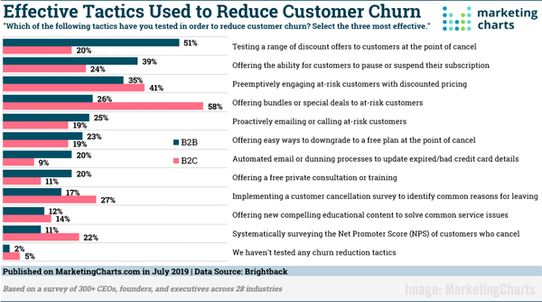 Tactics Reduce Customer Churn