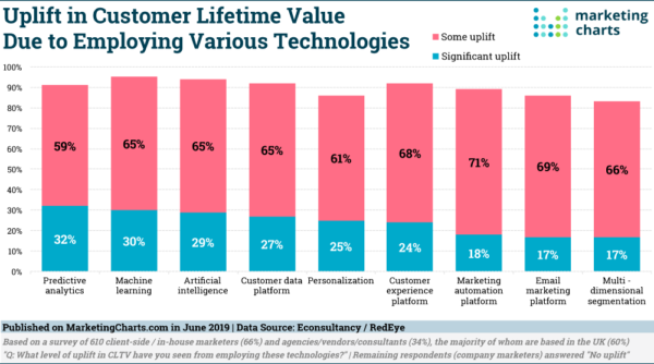 Techniques Boost Customer Lifetime Value