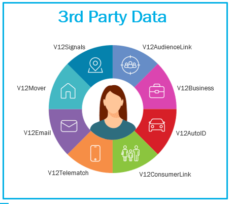 Third Party Data