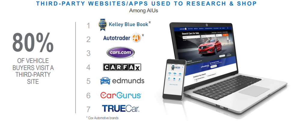 Third Party Sites Vehicle Shopping