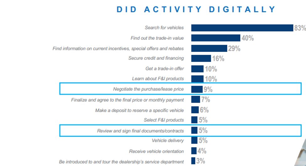 Vehicle Shopping Digital Channels