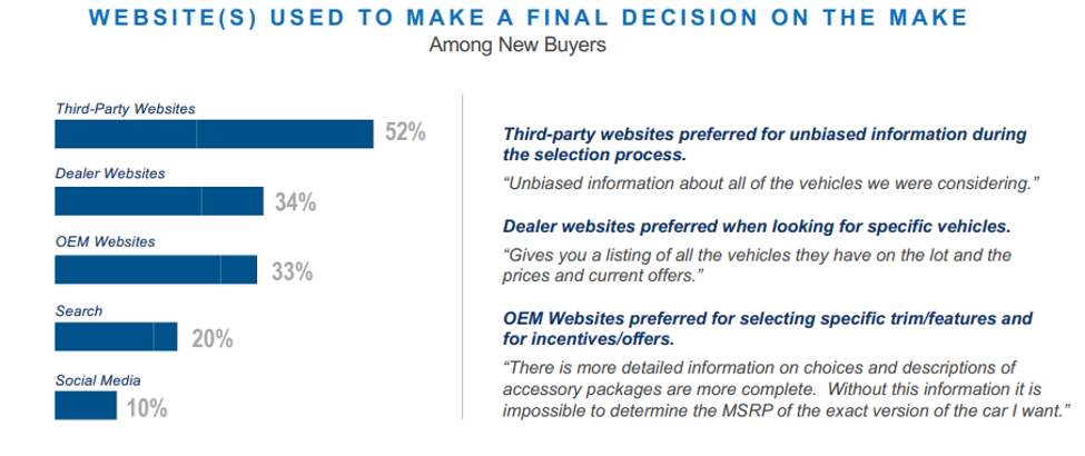 Websites Used Vehicle Purchase Decision