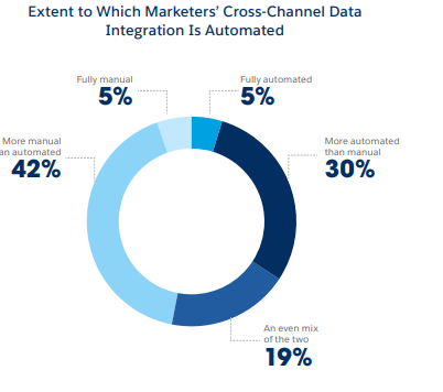 Cross-Channel Marketing Integration