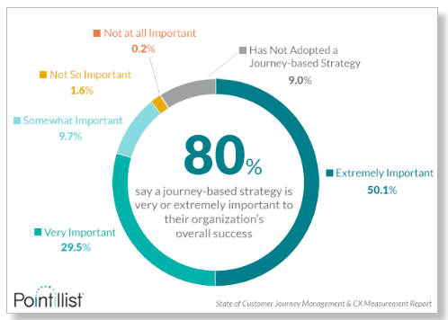 Customer experience journey management