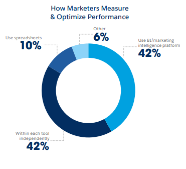 Marketers Optimize Performance