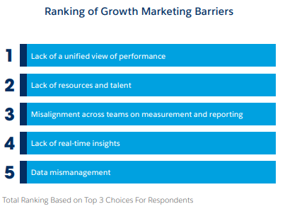Marketing Growth Barriers