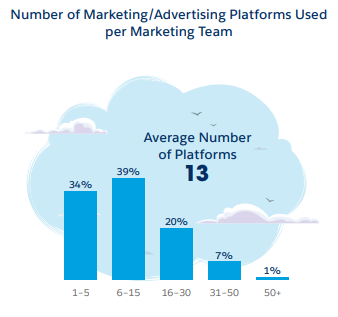 Marketing Platform Statistics
