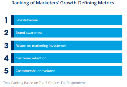Ranking Marketers Growth Metrics