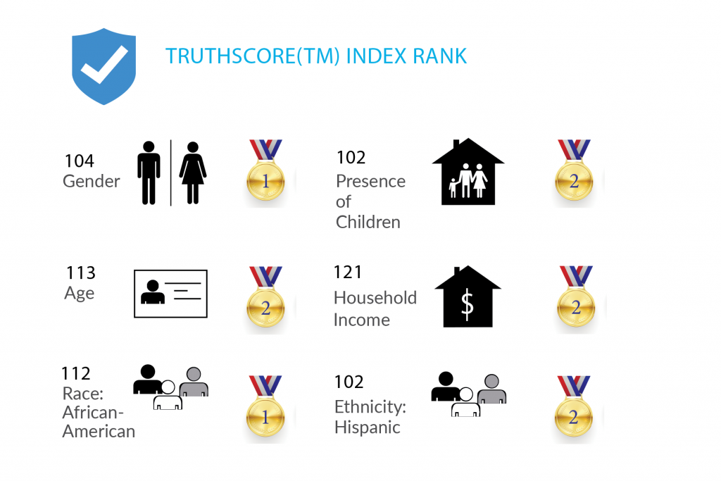 truthset data quality