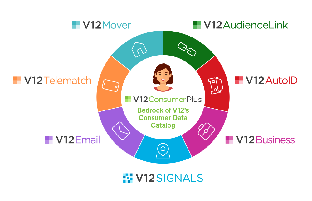 v12 data services wheel