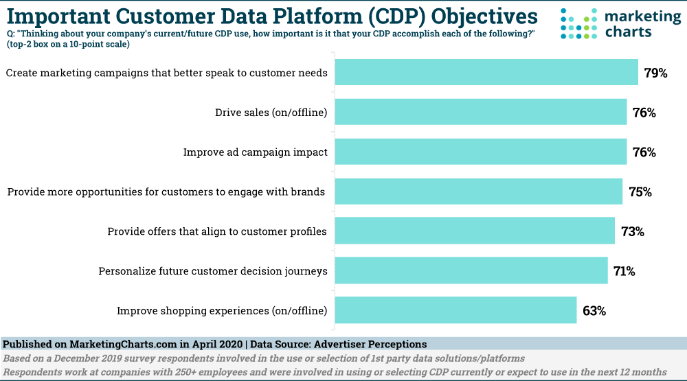 AdPerceptions Important CDP Objectives Apr2020