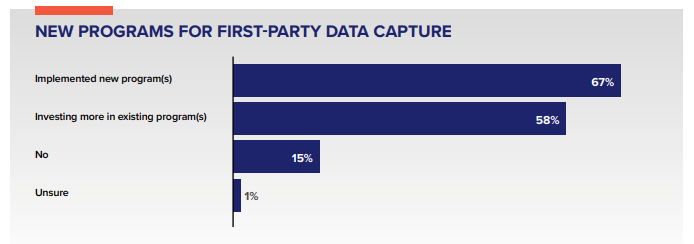 first-party data capture