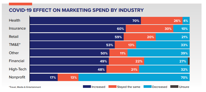 Marketing Spend Industry Covid