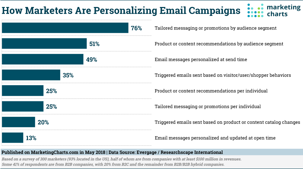 Personalizing Email Campaigns
