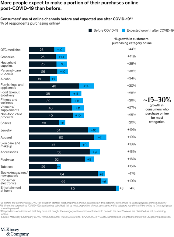 Online Consumer Purchasing Trends
