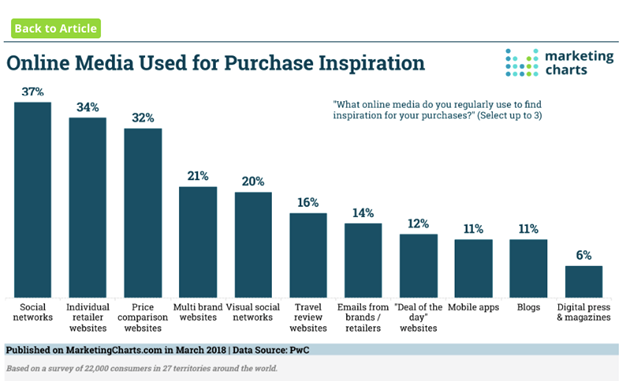 Online Media Purchase Inspiration